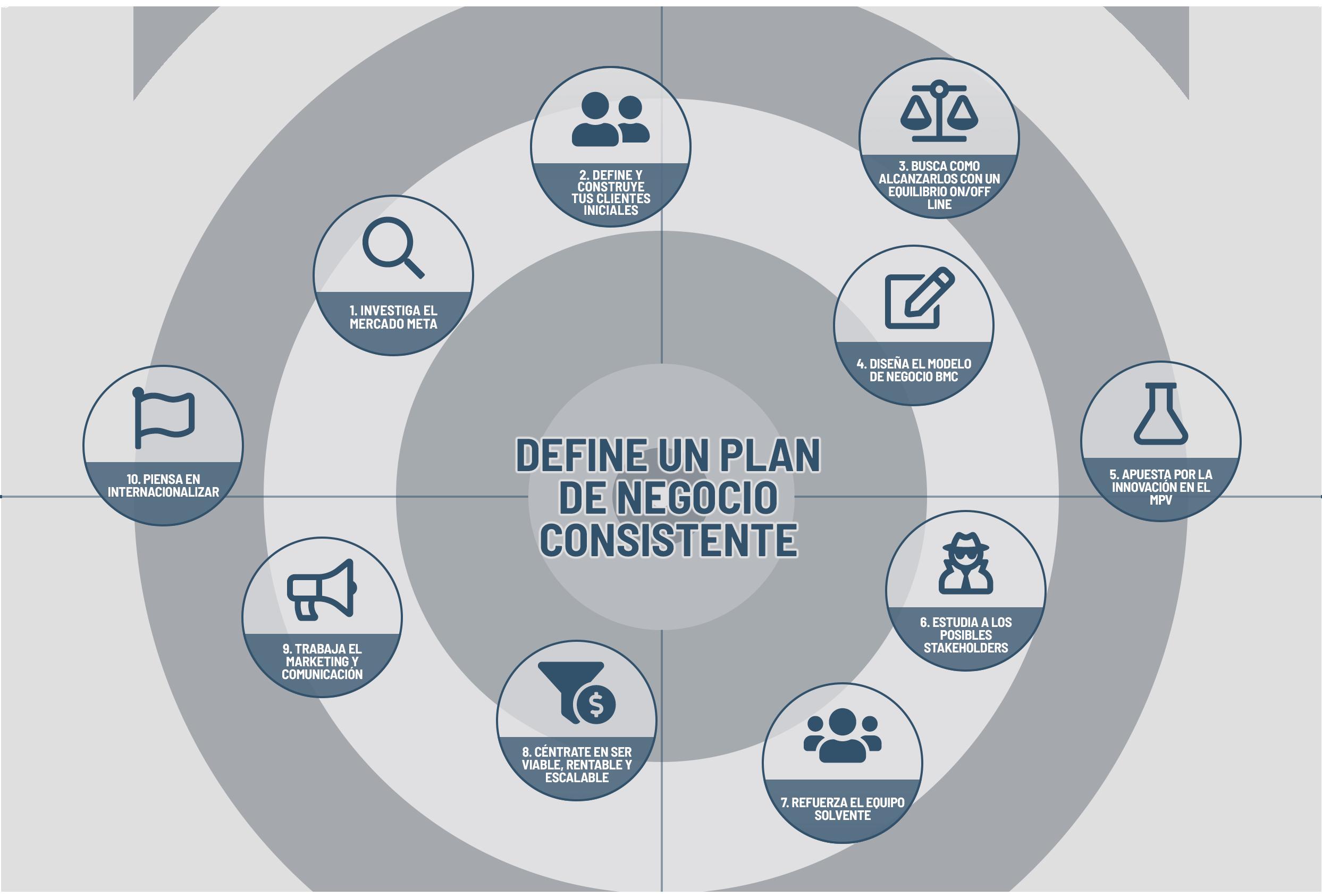 plan-negocio-consistente